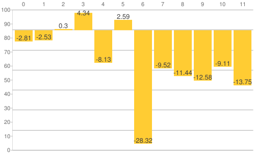 NY金・プラチナ・銀と原油、為替、主要株価指数の騰落率比較チャート:2016年1月20日までの年初来騰落率